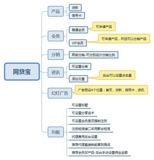 【免费下载】网贷宝V1.5.9信用卡入口、贷款入口、导出信息,用于人工查询等等